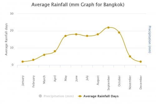タイ バンコクの年間平均降水量