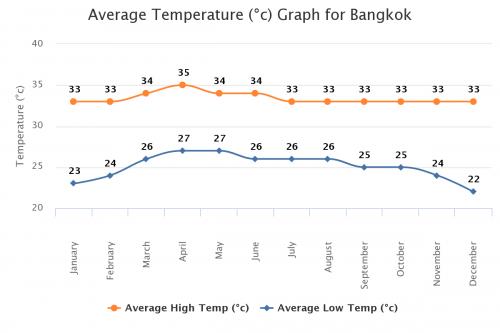 タイ バンコクの年間平均気温