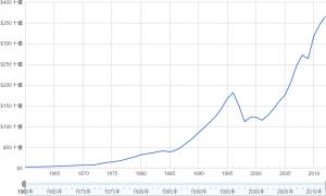 タイのGDPグラフ