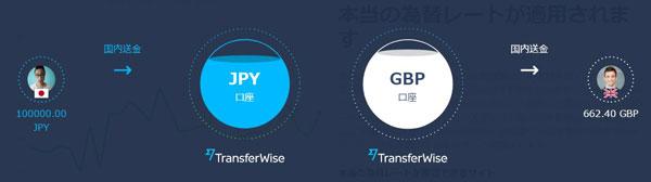TransferWiseの海外送金の仕組み